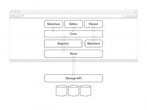 Structure d'Annotator