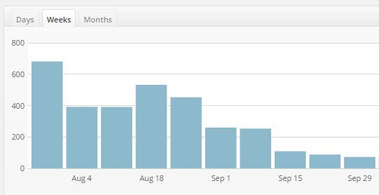 Statistiques de fréquentation par semaine (période août-septembre)